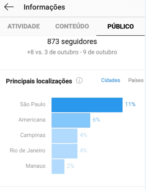 métricas de público no Instagram Insights