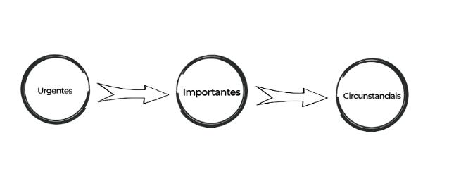 gestão do tempo para ser produtivo